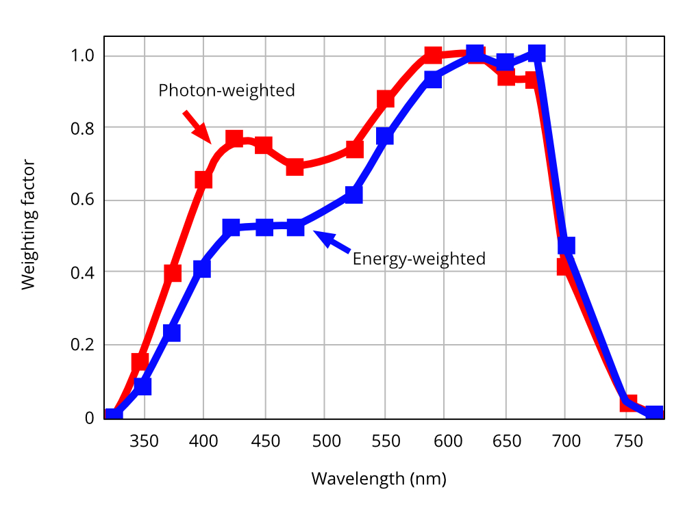 Photon and energy weighting